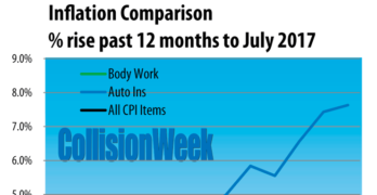 U.S. Body Repair Prices, Auto Insurance and Inflation Through July 2017