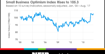 Small Business Optimism Remains Strong in August
