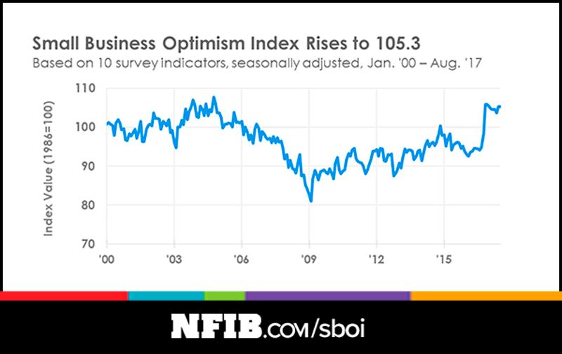 NFIB Optimism Index August 2017