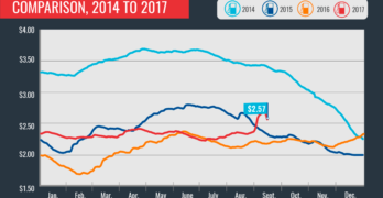 Gasoline Prices Starting to Decline