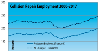 Collision Repair Industry Production Remains at Record Levels Through July