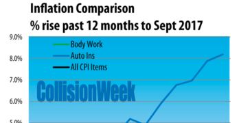 U.S. Auto Body Repair Prices, Auto Insurance and Inflation Through September 2017
