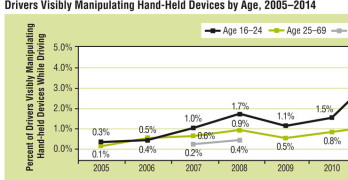 NHTSA Driver Use of Electronic Devices By Age