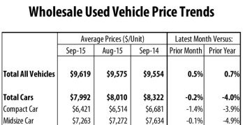 Wholesale Vehicle Price Trends
