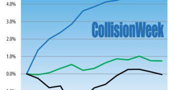Inflation comparison 12 months to September 2015 body work, auto insurance, and CPI