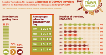 AAA Thanksgiving Travel Forecast 2015 Infographic