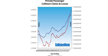 Auto Insurance Collision Claims and Losses Q2 2015