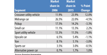 Experian Market Share by Vehicle Segment