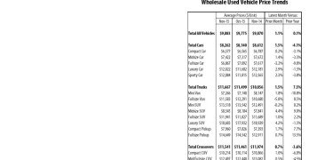 Wholesale Used Vehicle Price Trends