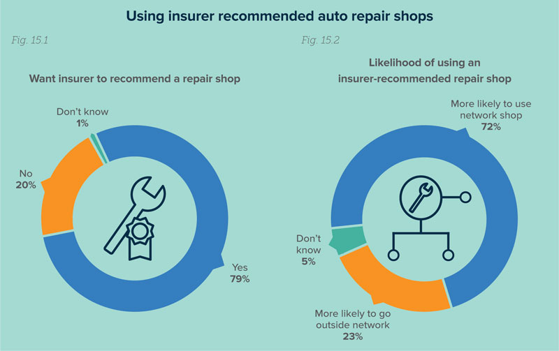 III Insurer Recommended Shop
