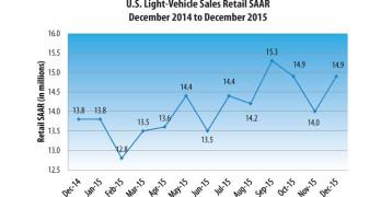 U.S. Light Vehicle Retail Sals SAAR December 2014-2015