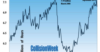 Collision Repair Industry Production January 2000 to September 2015