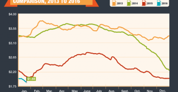 AAA National Average Gas Price Comparison 2013-2016