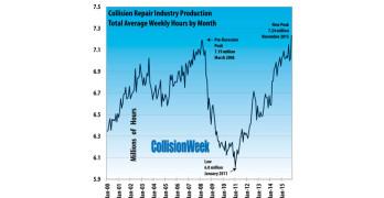 Collision Repair Industry Production in November Surpasses Pre-Recession Peak