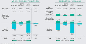 BCG Car Sales Losses