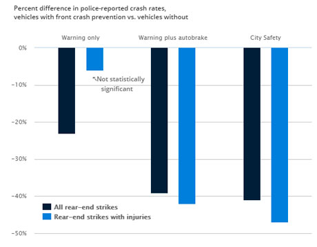 IIHS Percent difference in police-reported crash rates