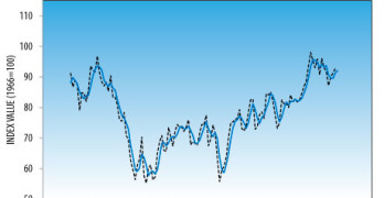 Consumer Confidence Declines Slightly in January