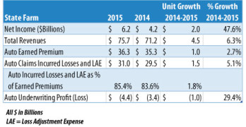 State Farm Reports $6.2B Net Income in 2015, Up 47.6% from 2014