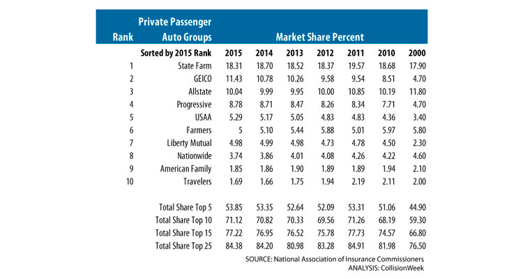 Largest Auto Insurers Added Market Share in 2015 ...