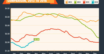 AAA Gas Price Comparison 2013-2016