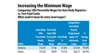 Impact of Rising Minimum Wages, Auto Body Repairer Wages in 2015 and Beyond