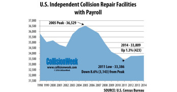 Independent Collision Repair Facility Population Increased in 2014