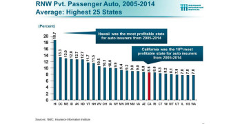 California Auto Insurance Profitability