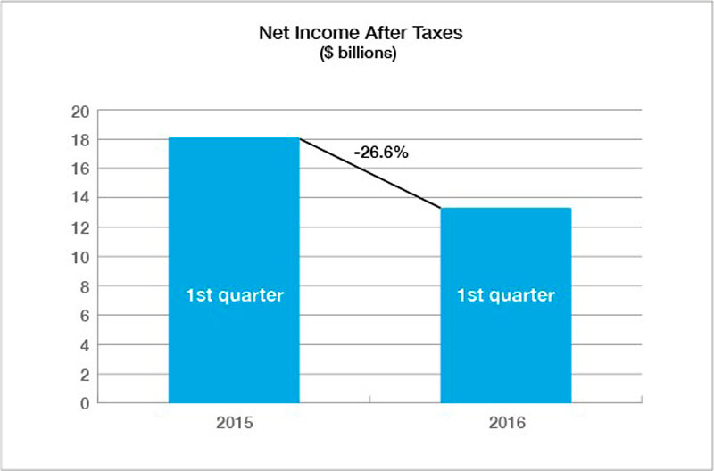 Private property casualty insurers net income after taxes declined 26 percent to $13.3 billion in the first quarter of 2016.