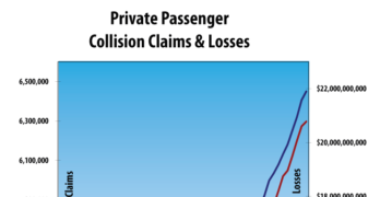 Collision Claims and Losses