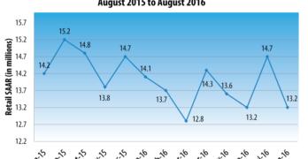U.S. Retail SAAR—August 2015 to August 2016