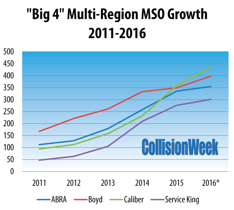 2016-0920-big-4-mso-growth-chart-2011-2016