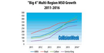 Big 4 MSO Growth