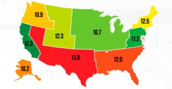 U.S. Length of Rental