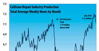 Collision Repair Industry Production Down Slightly in July