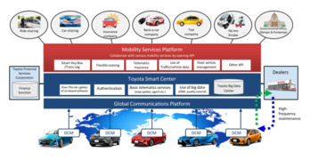 Toyota to Establish Car-Sharing, Mobility Services Platform