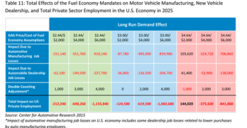 Fuel Economy regulations