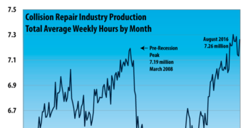 Collision Repair Industry Production