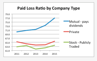 Paid Losses by Company Type