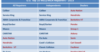 U.S. Top 10 MLO/MLN Repairers - 2015