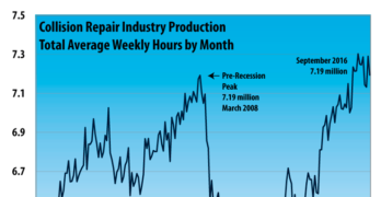 Collision Repair Industry Production Up in September Compared to 2015