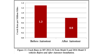 Tesla crash rate reduction