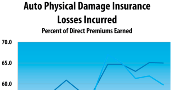 Auto Physical Damage Insurance Underwriting Profit Declined from 2005-2015
