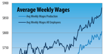Collision Repair Average Weekly Wages October 2016