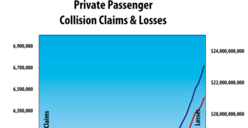 Private Passenger Automobile Insurance Collision Claims and Losses Q3 2016