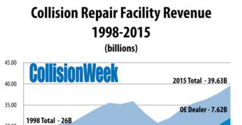 U.S. Collision Repair Industry Closing in on $40 Billion Annual Revenue