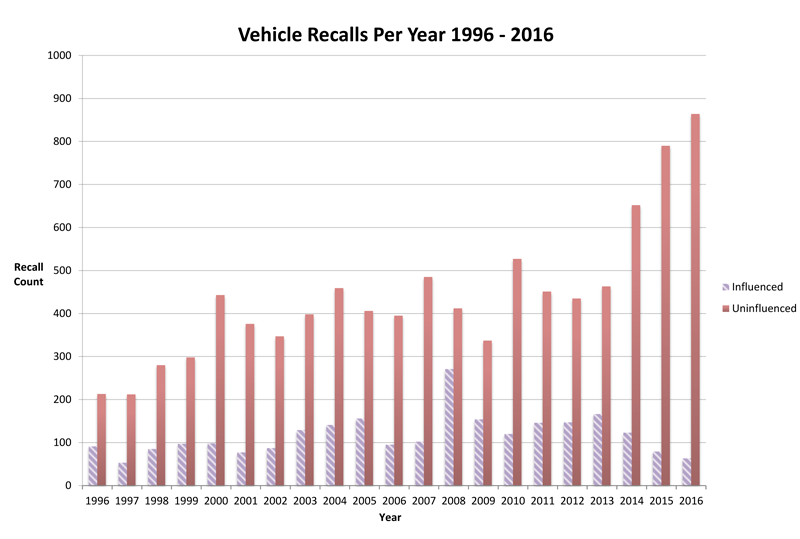 Vehicle Recalls per Year 1996-2016