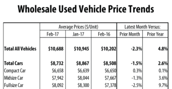 Wholesale Used Vehicle Prices Soft in February