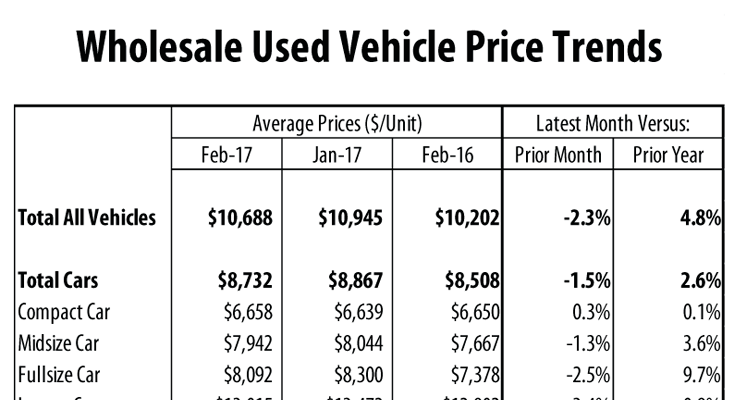 wholesale used vehicle prices soft in february collisionweek. Black Bedroom Furniture Sets. Home Design Ideas