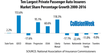 Large Auto Insurers Added Market Share in 2016