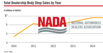 Total Dealership Body Shop Sales 2016 NADA
